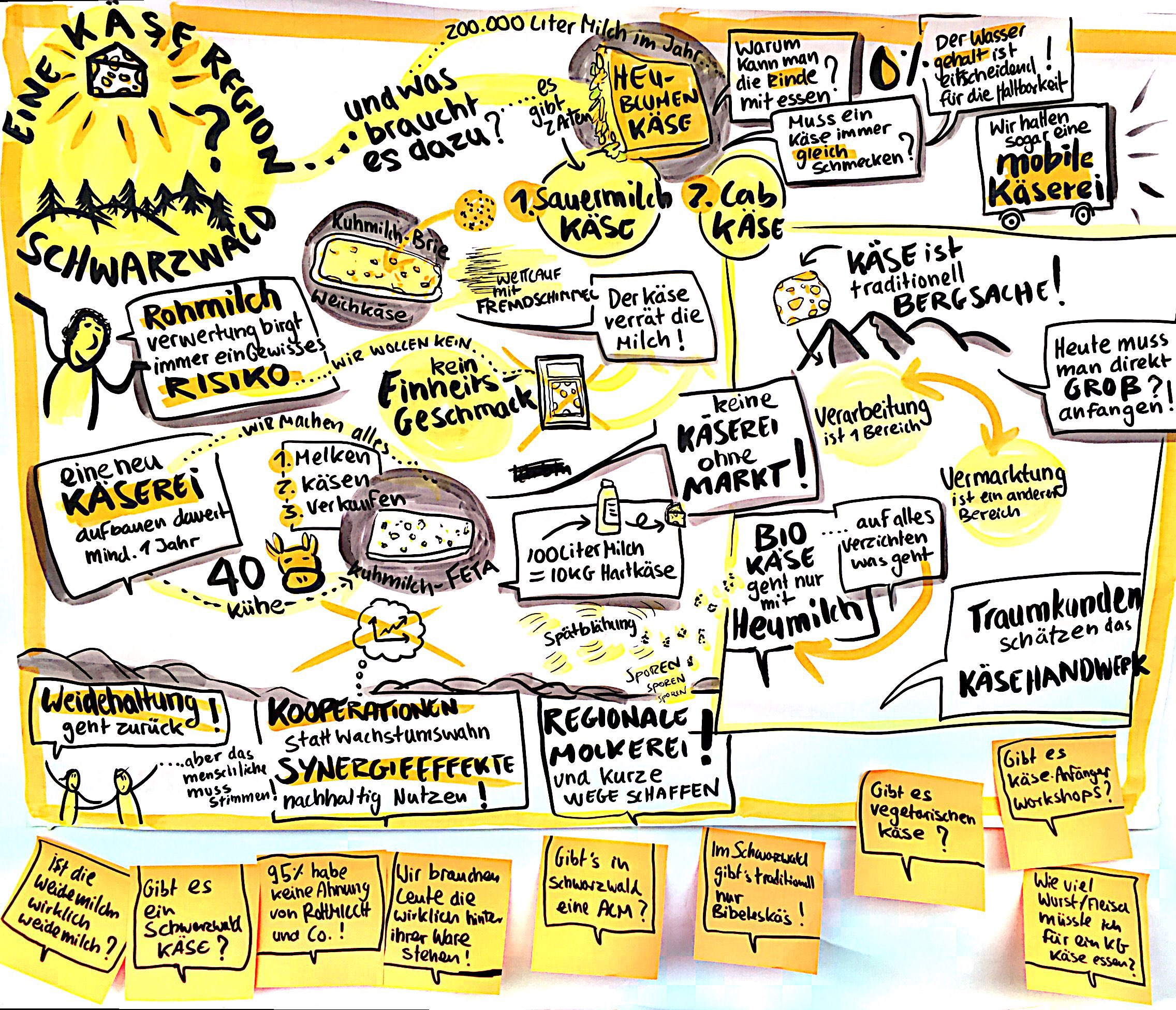 AgriKultur-Graphic-Recording_Käseregion_Schwarzwald