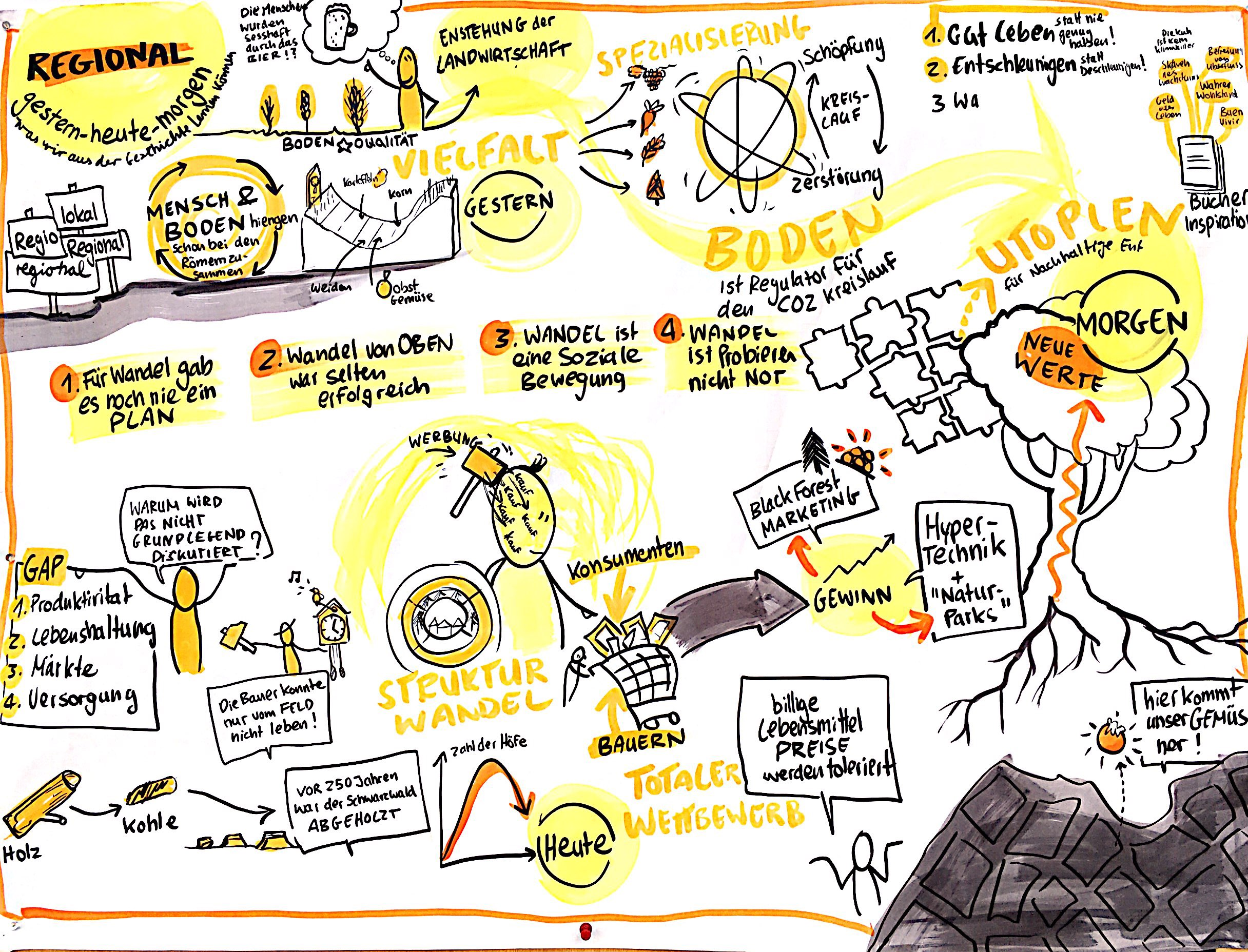 AgriKultur-Graphic-Recording_Regional_Siegfried_Jäckle