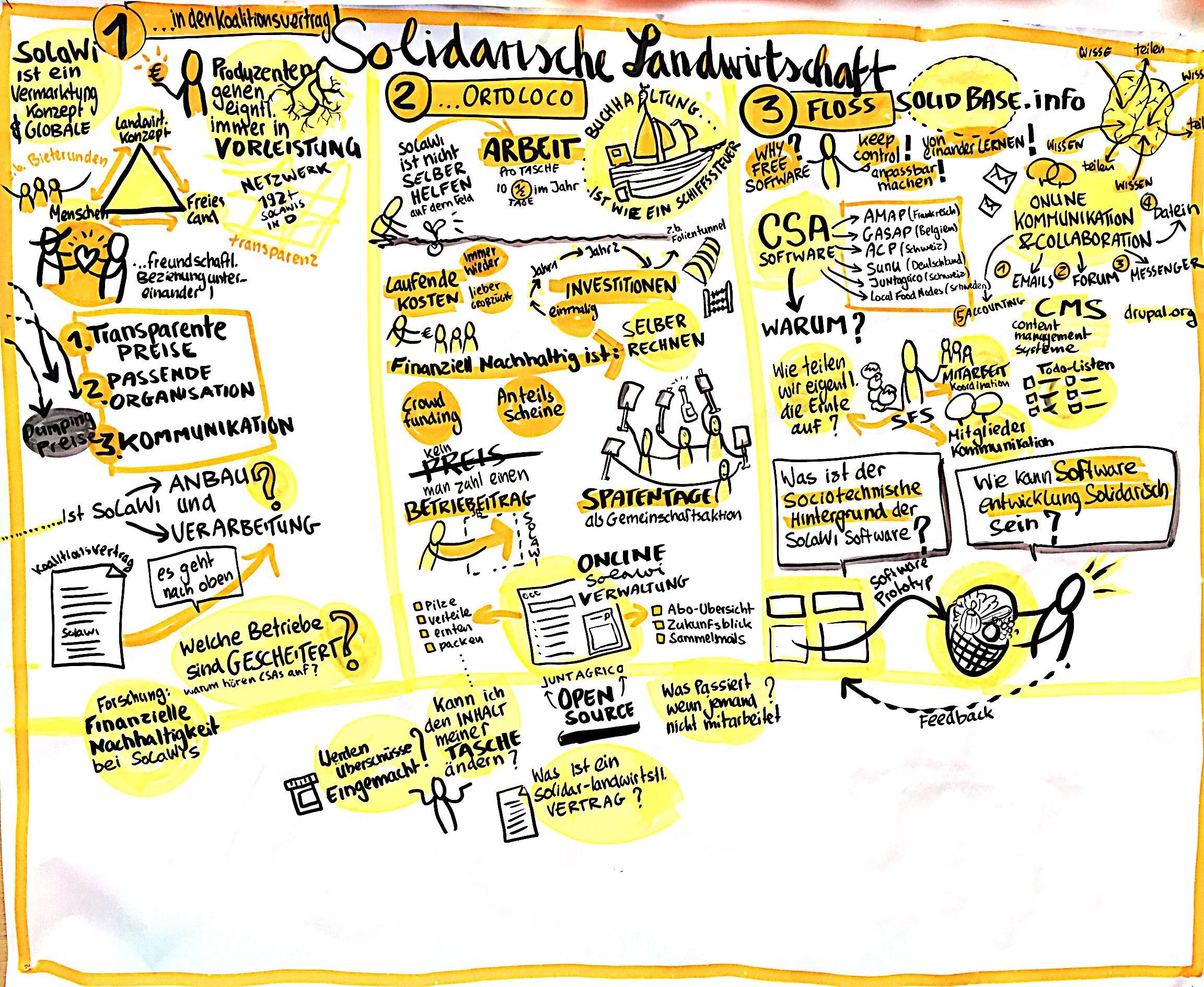 AgriKultur-Graphic-Recording_Solidarische-Landwirtschaft
