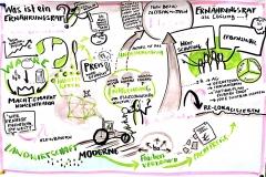 AgriKultur-Graphic-Recording_Was_ist_ein_Ernährungsrat_Anna_Wissmann