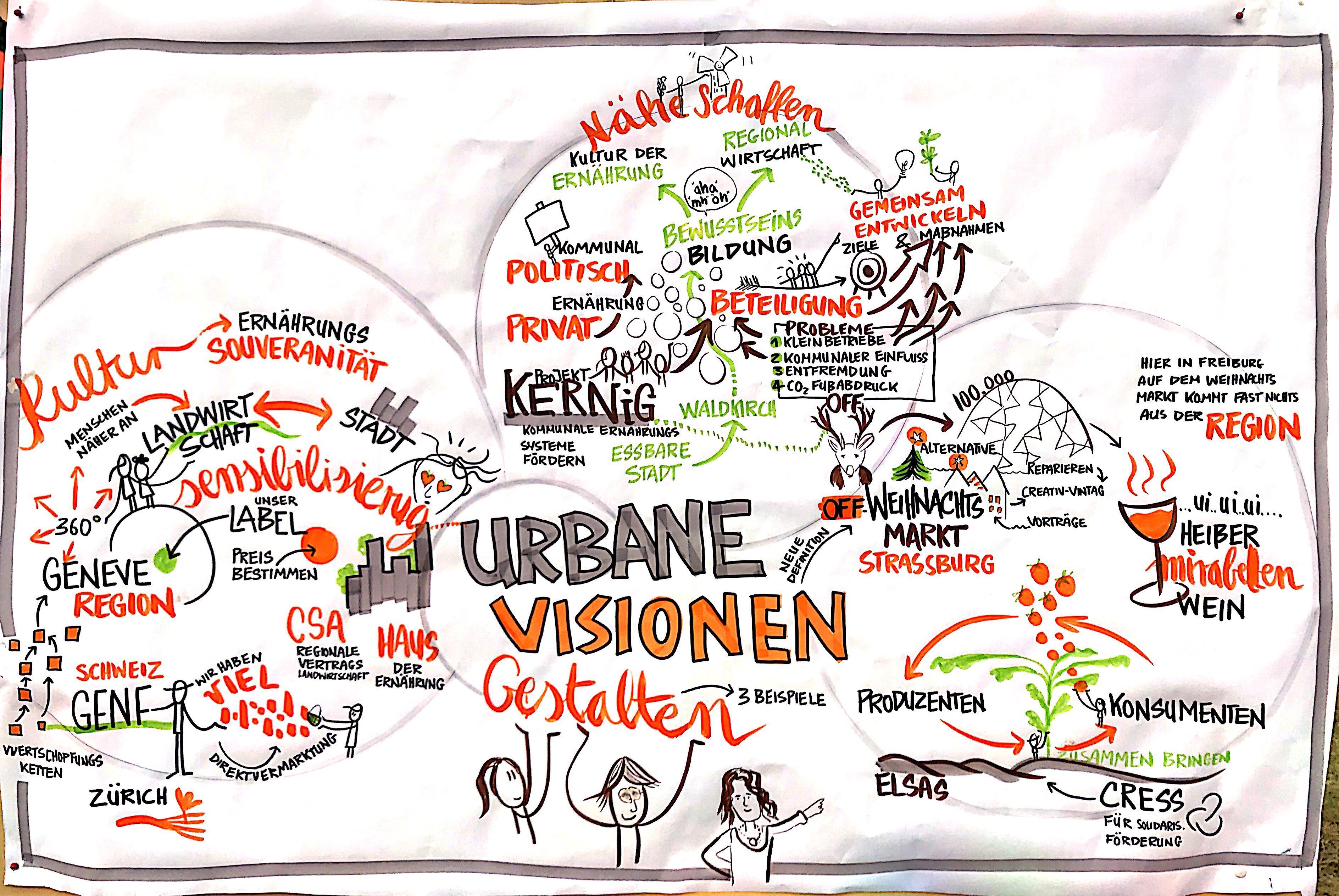 Urbane Visionen gestallten