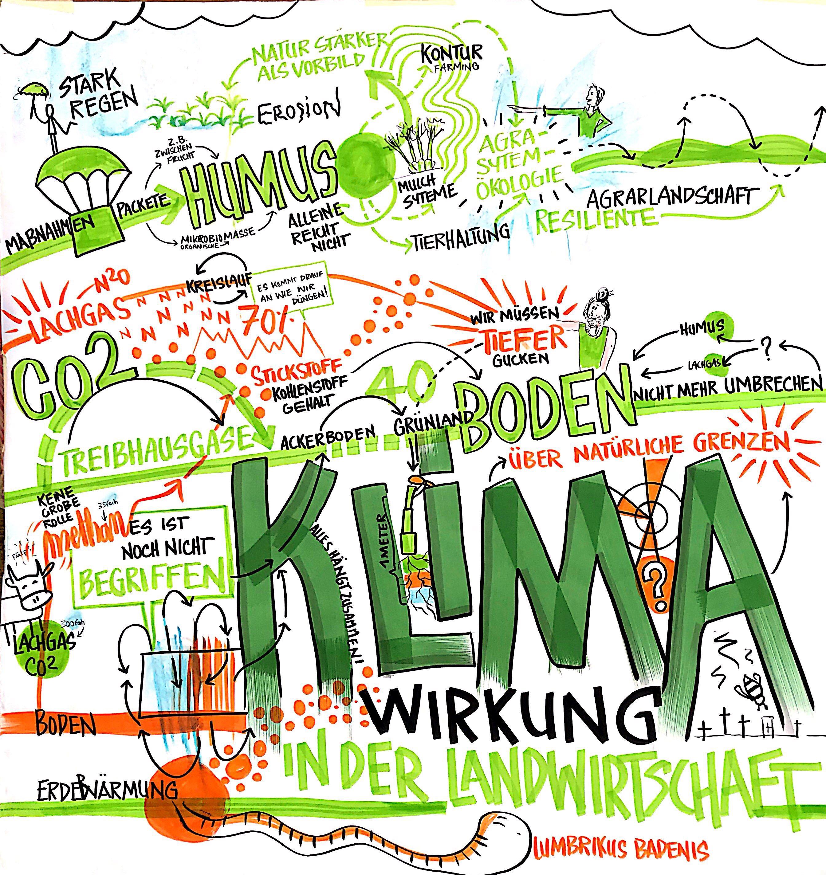 Zum Donnerwetter - Klima & Landwirtschaft